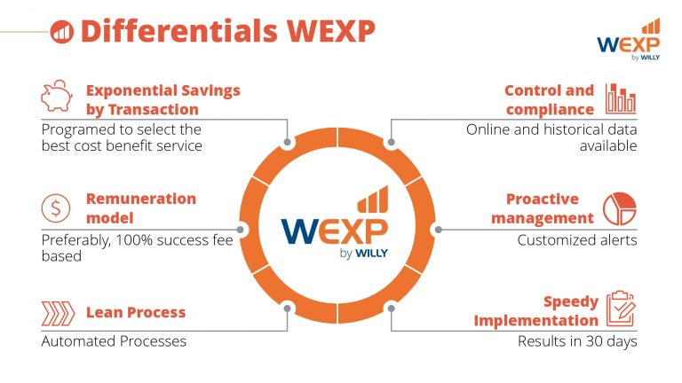 WEXP_Institucional_20191115 (ENG)_page-0007