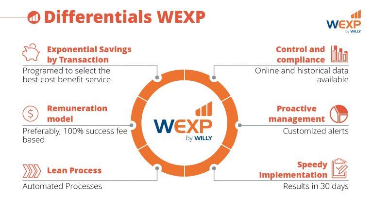 WEXP_Institucional_20191115 (ENG)_page-0007