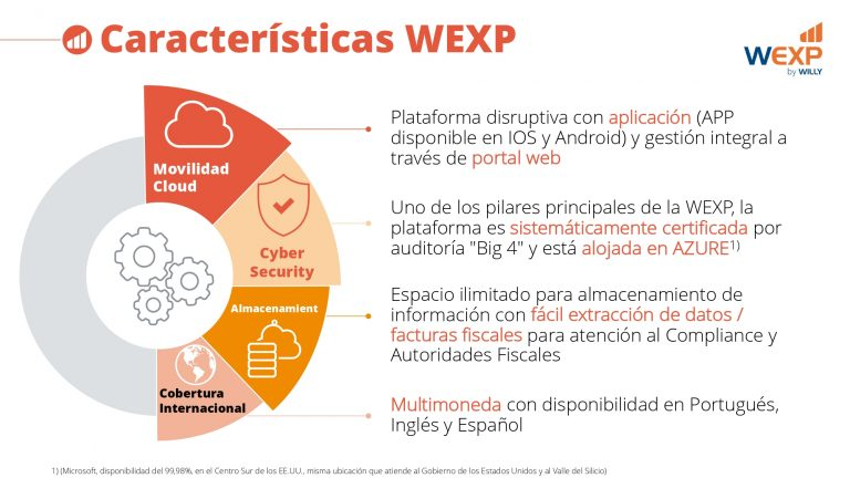 WEXP_Institucional_20191115 (ESP)_page-0006