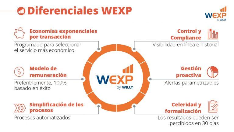 WEXP_Institucional_20191115 (ESP)_page-0007